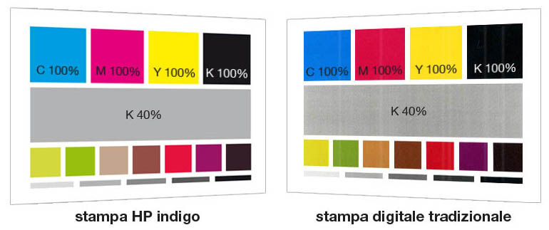 differenza colori indigo con toner